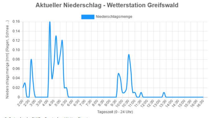 Neu auf Wekli.de - Diagramme mit aktuellem Niederschlag.